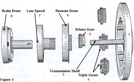 parts of manual transmission and their function